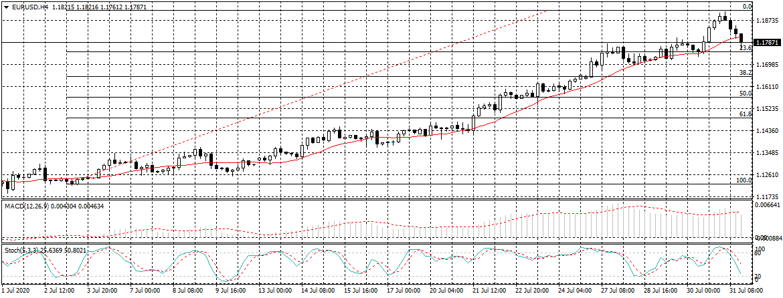 EURUSD forecast - 31st July 2020