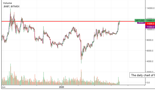 Bitcoin Price - August 3 2020