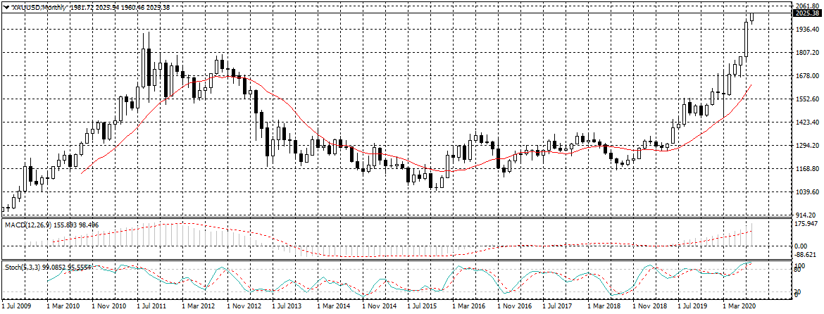 Gold price - August 4 2020