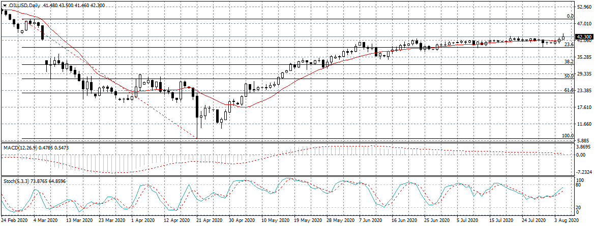 Oil Price - 16th August 2020
