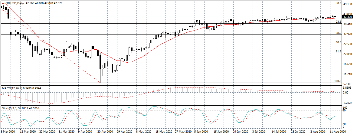 Oil prices - 13th August 2020