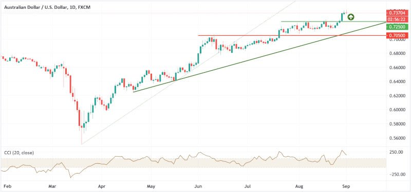 AUD/USD Forecast - Monthly chart - 1st September 2020