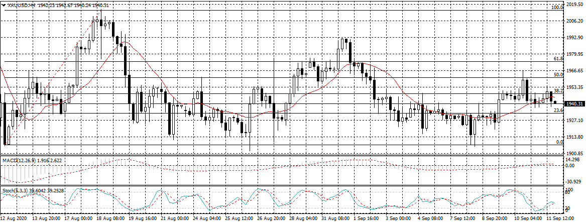 Gold prices - 12th September 2020