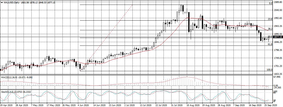 Gold price - 29th September 2020