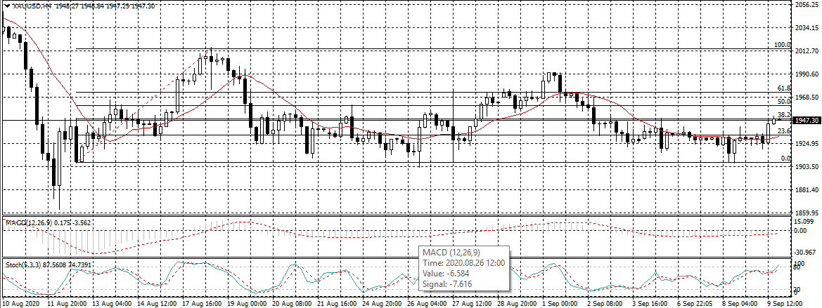 Gold prices on 9th September 2020