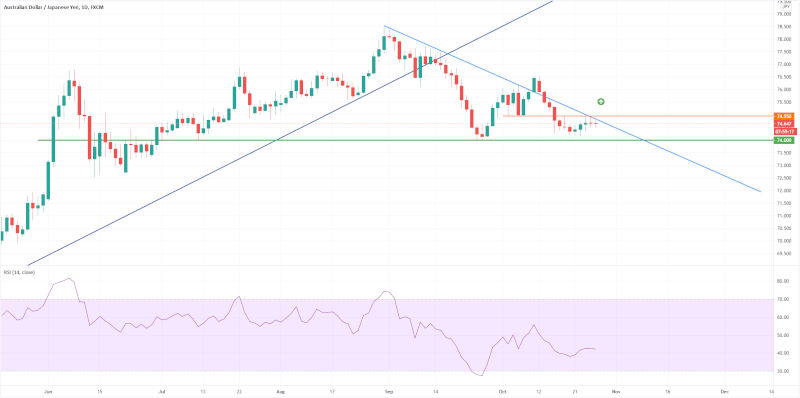 AUD/JPY Chart - 28th October 2020