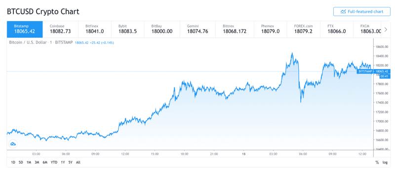 Chart of Bitcoin / U.S Dollar (trading view) - 18th November 2020