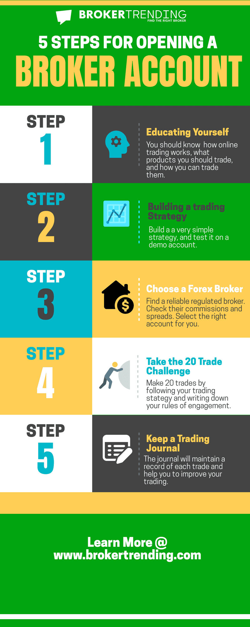 Infographic about How to open a Broker Account