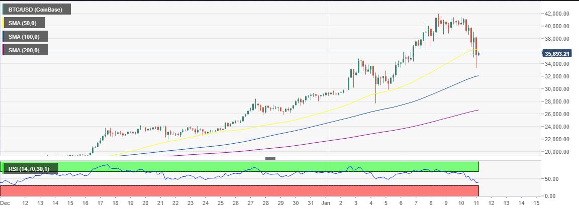 Bitcoin to USD Coinbase chart -  11th January 2021