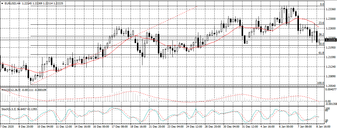 Chart of EURUSD - 8th January 2021