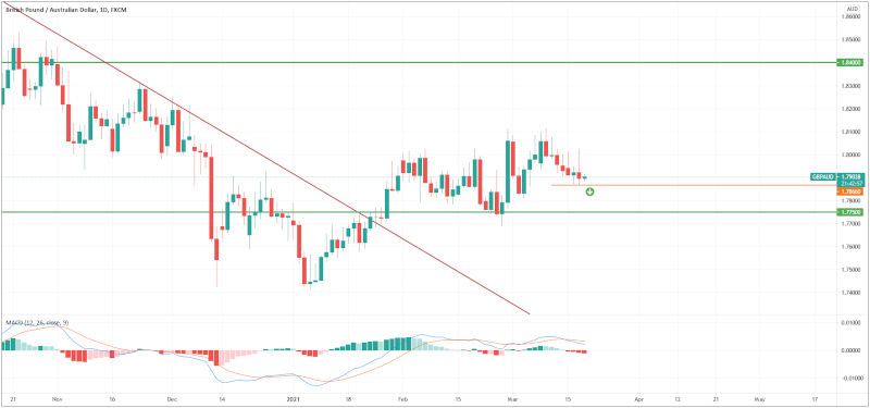 GBP/AUD Chart (trading view) - 16th March 2021
