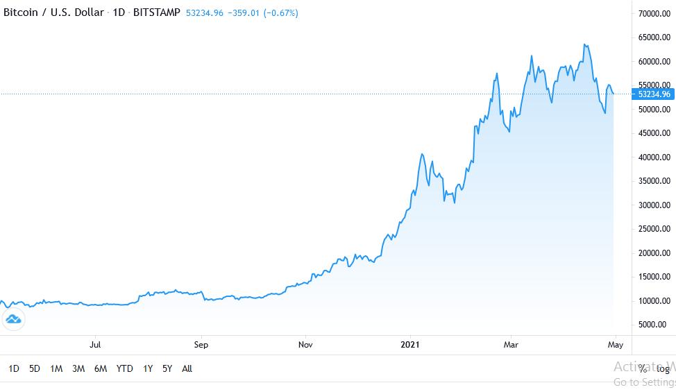BTC/USD chart - 29th April 2021