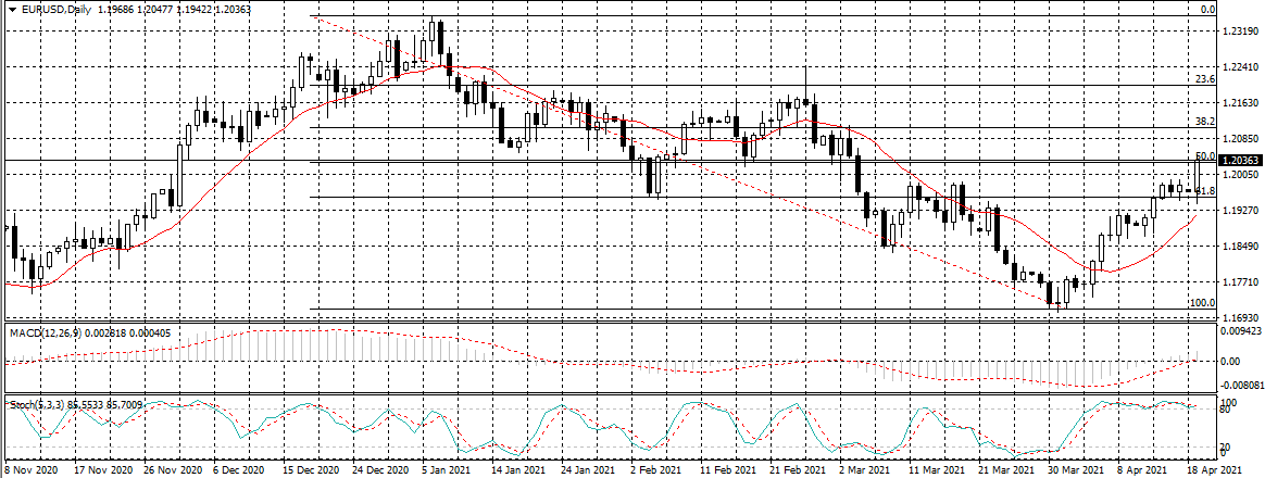 EURUSD Monthly Chart - 19th April 2021