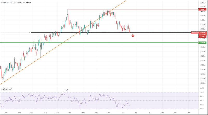 GbP/USD daily chart - 19th July 2021