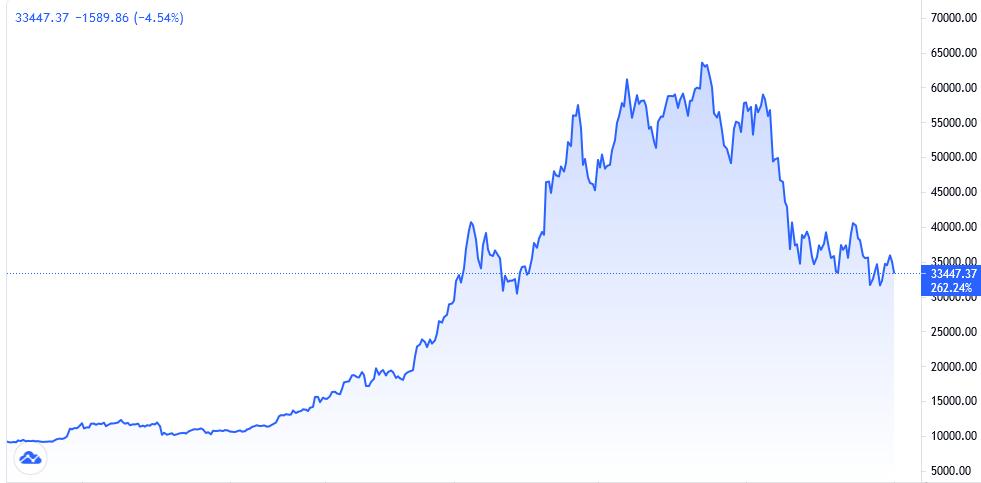 BTCUSD daily chart - 1st July 2021